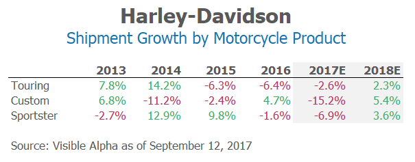 Harley Davidson Shipment Growth by Motorcycle Product by Visible Alpha