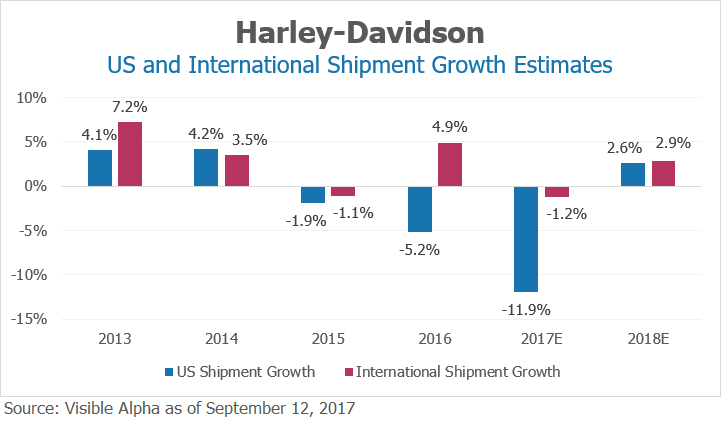 Harley Davidson US and International Shipment Growth Estimates by Visible Alpha