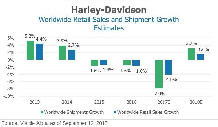 Harley Davidson Worldwide Retail Sales and Shipment Growth Estimates by Visible Alpha